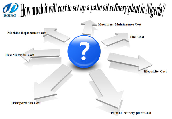 palm oil refinery plant cost