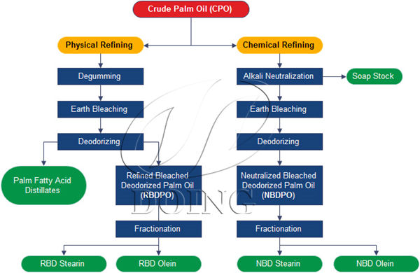 chemical refining and physical refining of palm oil