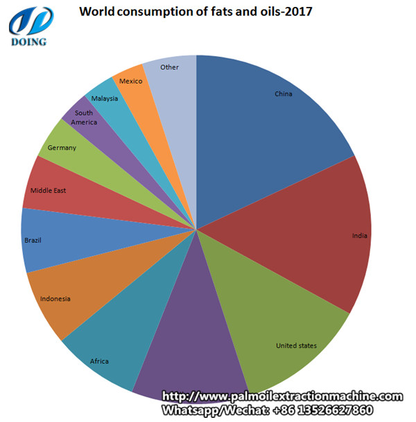 World consumption of fats and oils---2017