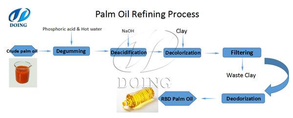 Small Scale Palm Oil Refinery Process Flowchartfaq