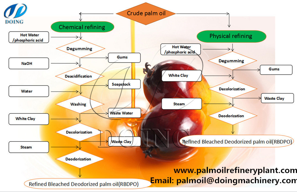 Flow Chart For Physical Refining And Chemical Refining Of Palm Oilfaq